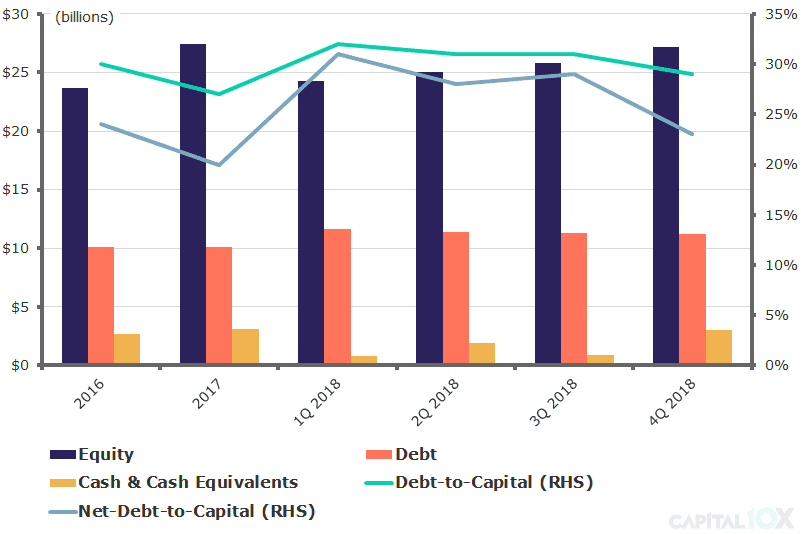 Phillips 66 Consolidated PSX Capital Structure