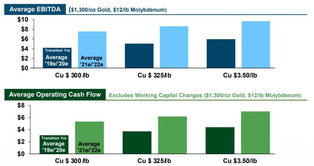 EBITDA-operating-cash-flow-copper