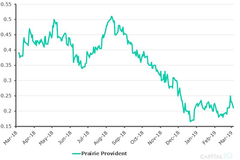 Prairie Provident 1 Year Stock Price - Mar 2019