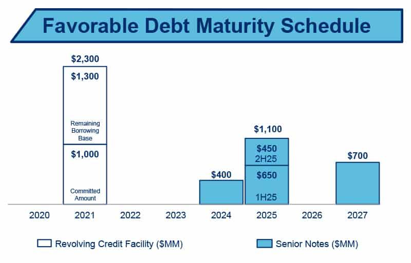 parsley-debt-maturity-schedule