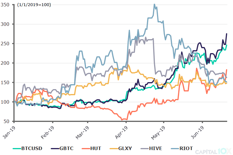 YTD Performance BTC and Publicly Traded Crypto Companies