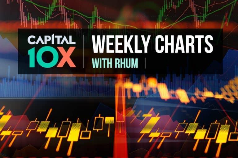 Weekly Charts with Rhum (DOC, GLD, NNO, SPY)
